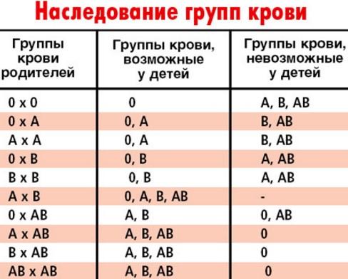 Наследование групп крови